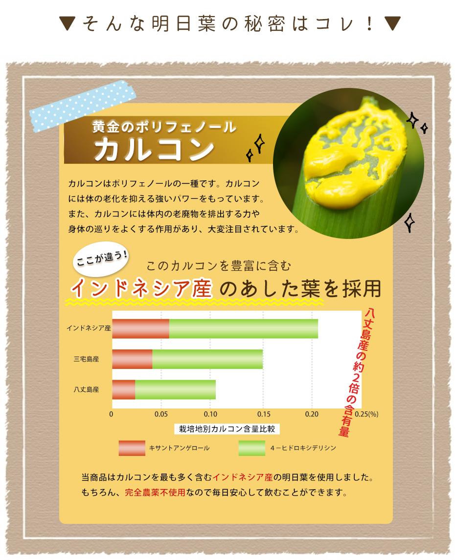 あした葉には黄金のポリフェノール「カルコン」が含まれています。カルコンは身体の廊下を抑える強いパワーを持っています。また、カルコンには体内の老廃物を排出するチカラや体の巡りをよくする作用があり、大変注目されています。自然縁のあした葉青汁にはカルコンを豊富に含むインドネシア産のあした葉を使用しています。もちろん完全農薬不使用なので毎日安心して飲むことが出来ます。